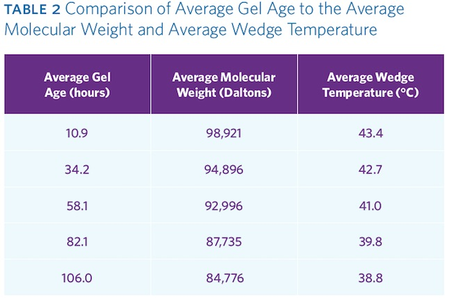 Comparing the data in Table 2, there is definitely a correlation between the  molecular weight of the gelatin and the wedge temperature. - Correlation Of Wedge Temperature And Gelatin Molecular Weight Of