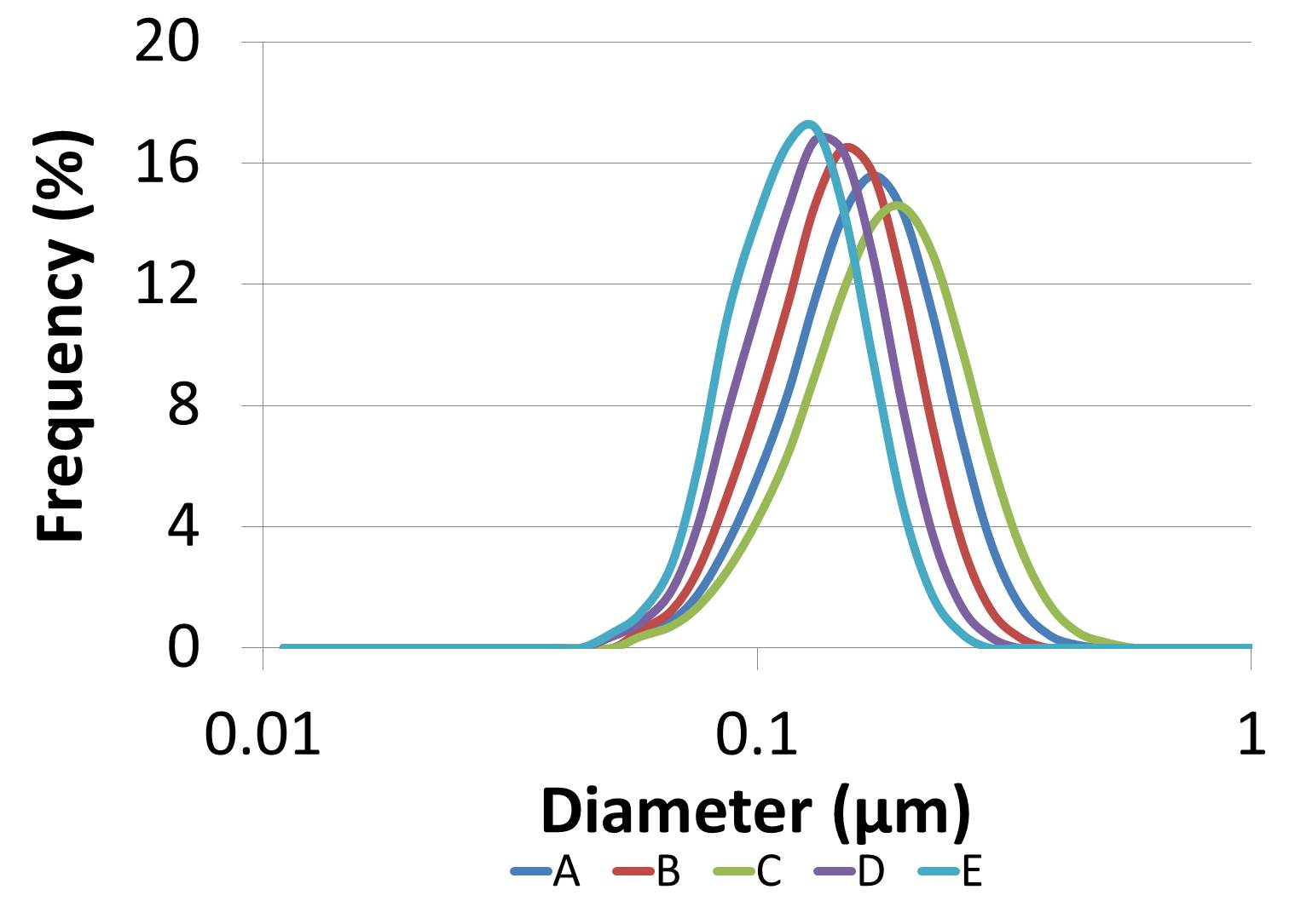 Figure 3 Particle size distribution for filtration