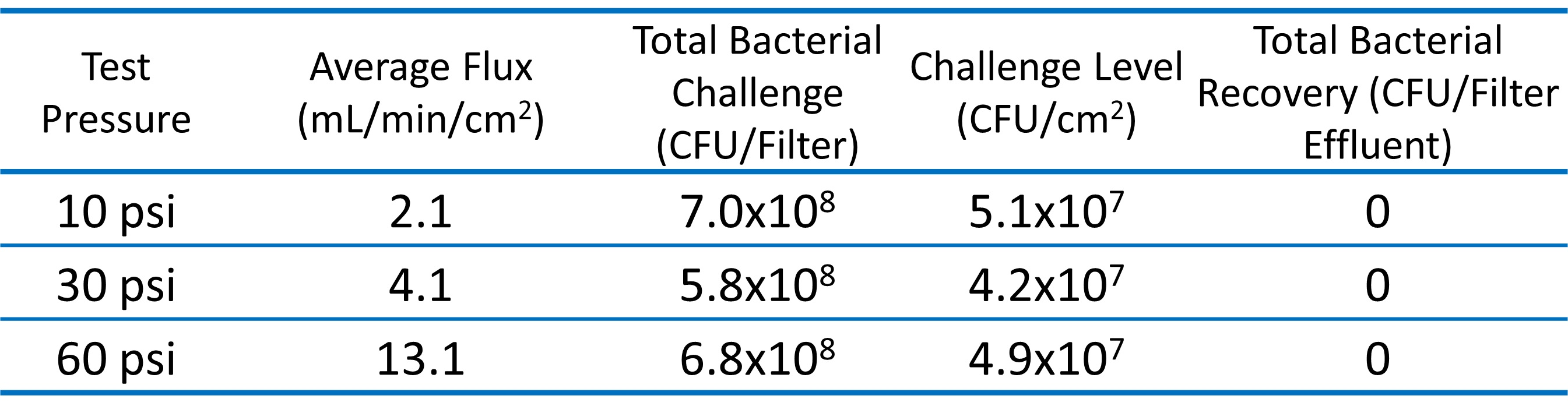 Table 2 Filter_challenge_results