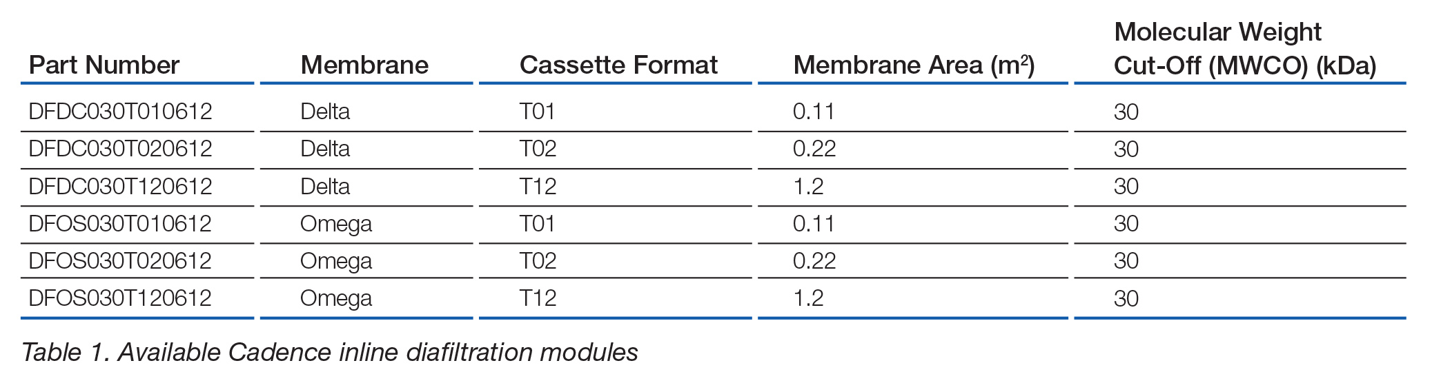 Cleanability And Re Usability Of Cadence Inline