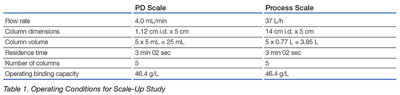 Scale-Up of Multi-Column Chromatography Using the Cadence